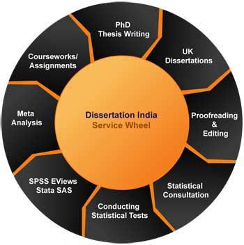 Approach dissertation doctoral systematic writing